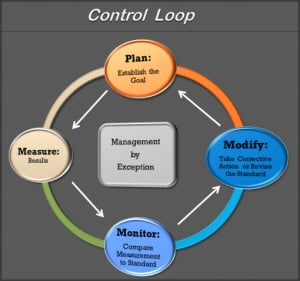 Use QuickBooks to create a Best Practices Control Loop