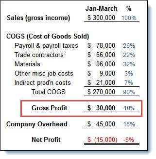 Bob-Gross Profit Percentage Financials