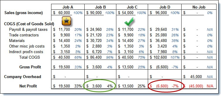 Dave-Gross Profit Percentage by Job w Payroll and OH