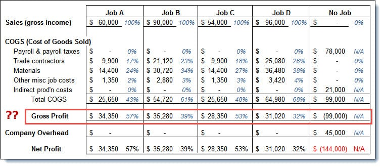 Sue-Gross Profit Percentage by Job w No Payroll or Indirect Production Cost