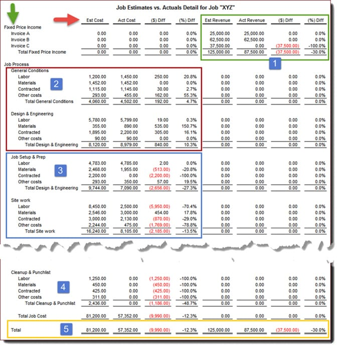 Estimate vs Actual Report by Job Stage-672x690