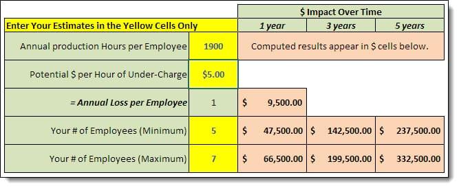 Calculator-Lost Revenue-$5-5-7 Empl