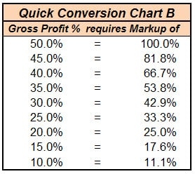 Markup-Gross Profit to Markup-quickchart_B