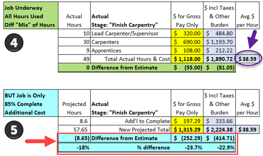 Estimated-and-Actual-Labor-Costs-Tip-4-Illustration-2