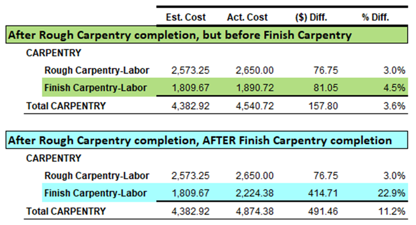 Estimated-and-Actual-Labor-Costs-Tip-4-Illustration-3