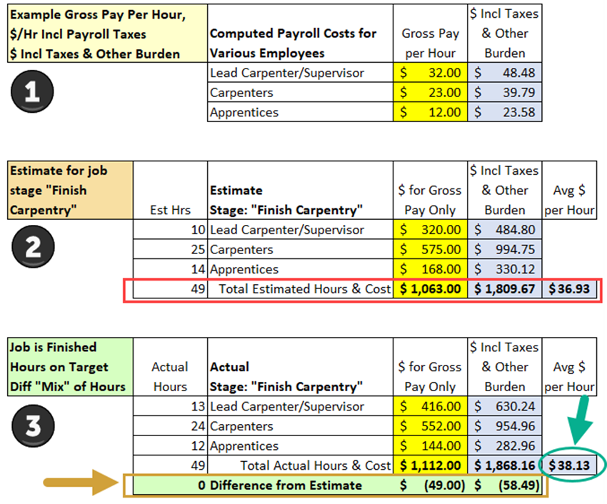 Illustration - Estimated and Actual Labor Costs - Tip 4